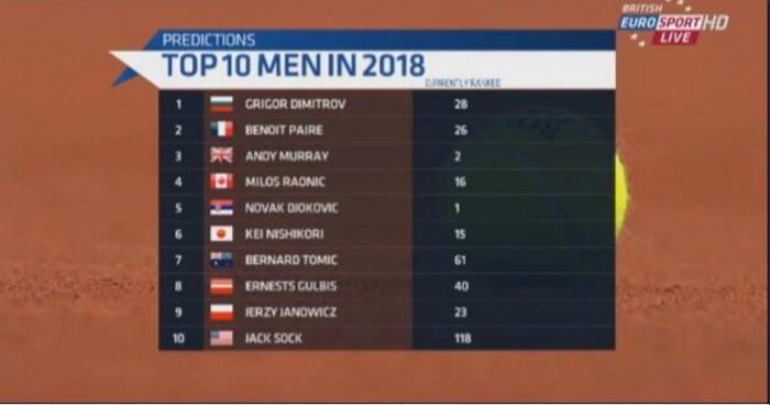 Eurosports Top-10 lista 2018.